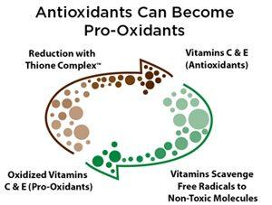 antioxidants become prooxidants