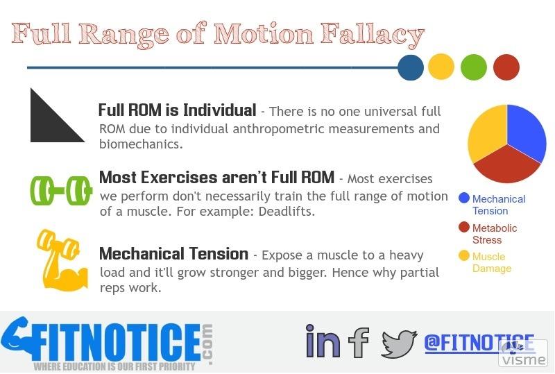 The Full Range Of Motion (ROM) Fallacy