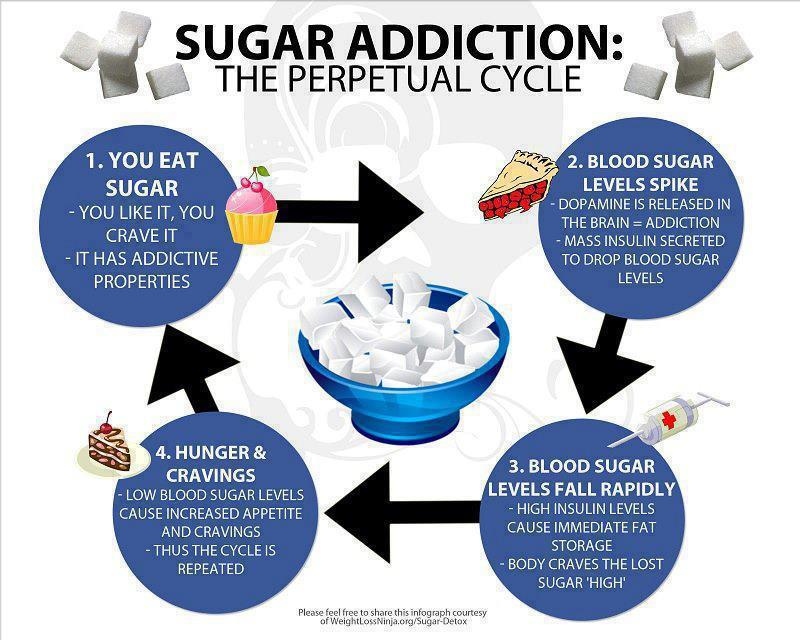 السكر هو الإدمان